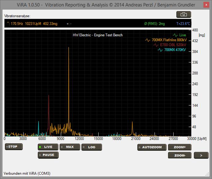 Darstellender Vergleich nach Vermessung von unterschiedlichen Elektromotoren auf HWE Prüfstand